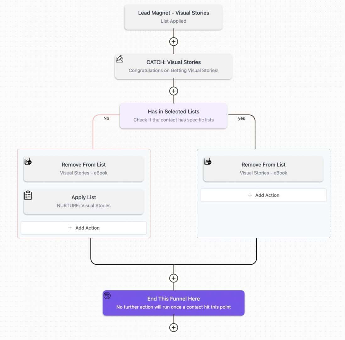 FluentCRM Automation