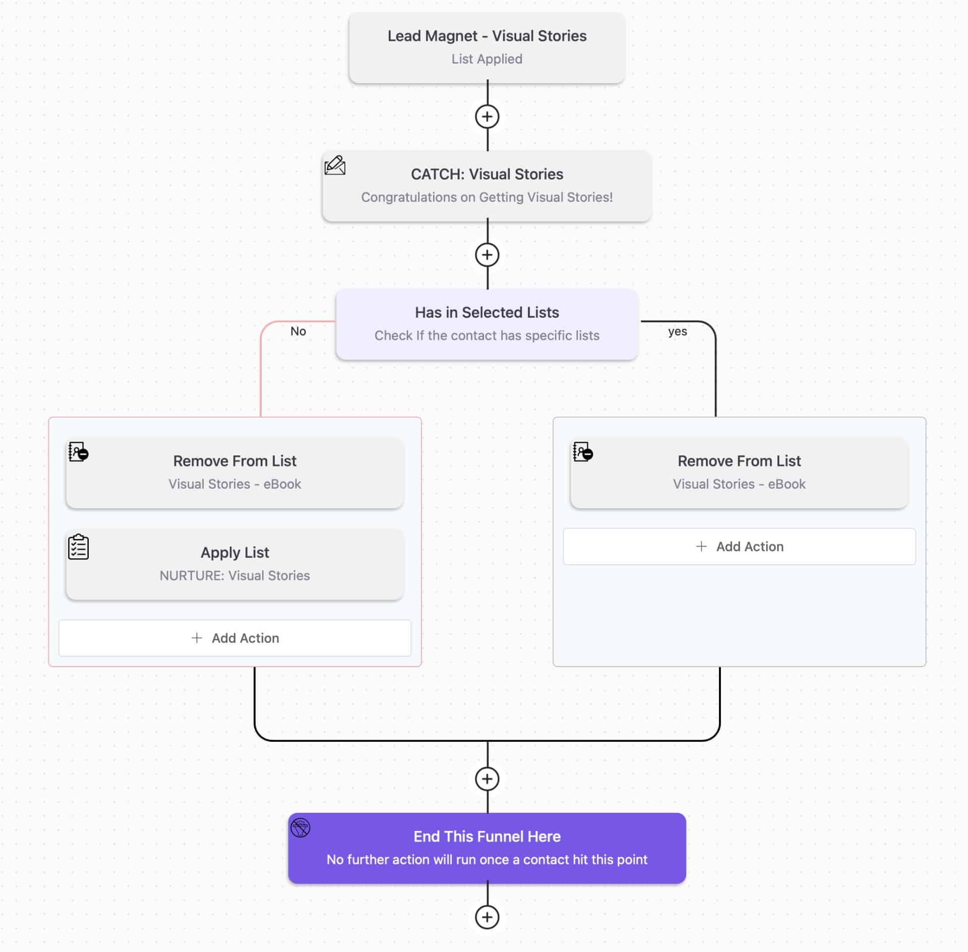 FluentCRM Automation Flow