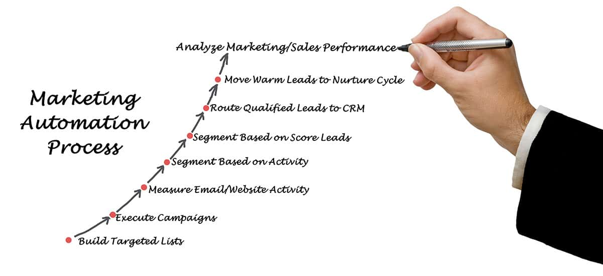 Email Marketing Automation Process